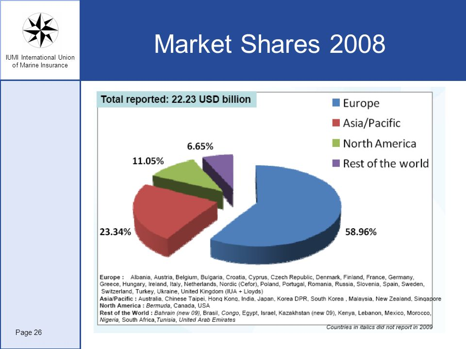 Market Shares 2008 Page 26