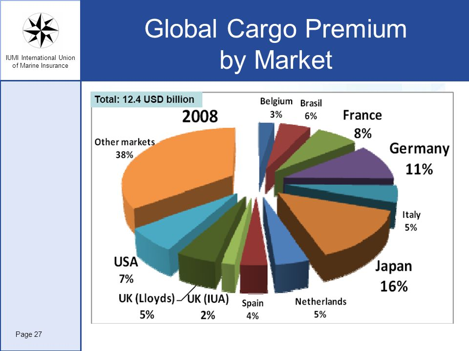 Global Cargo Premium by Market