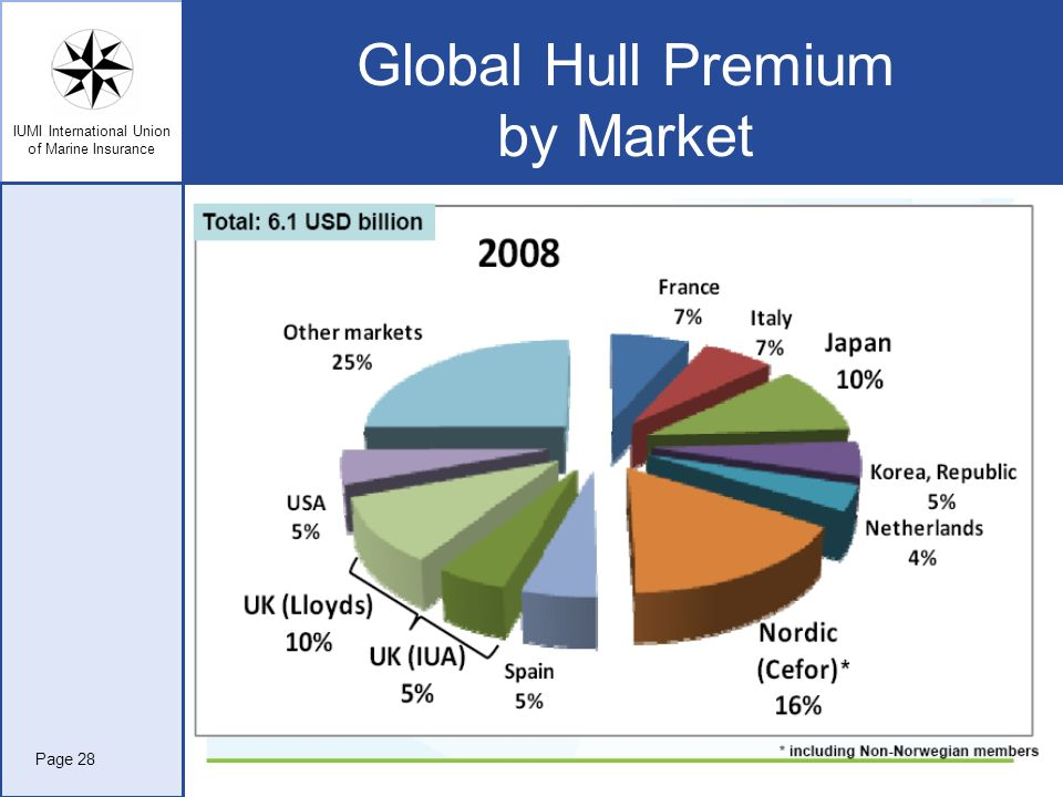 Global Hull Premium by Market