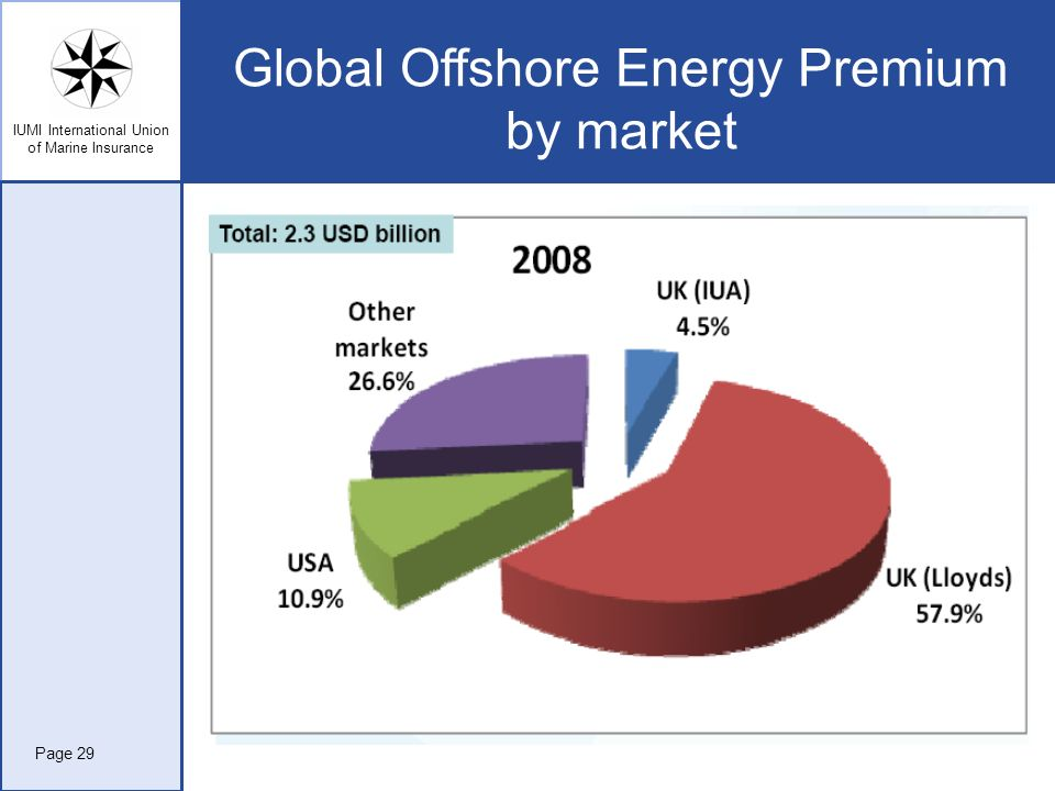Global Offshore Energy Premium by market