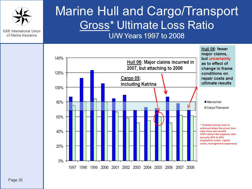Marine Hull and Cargo/Transport Gross