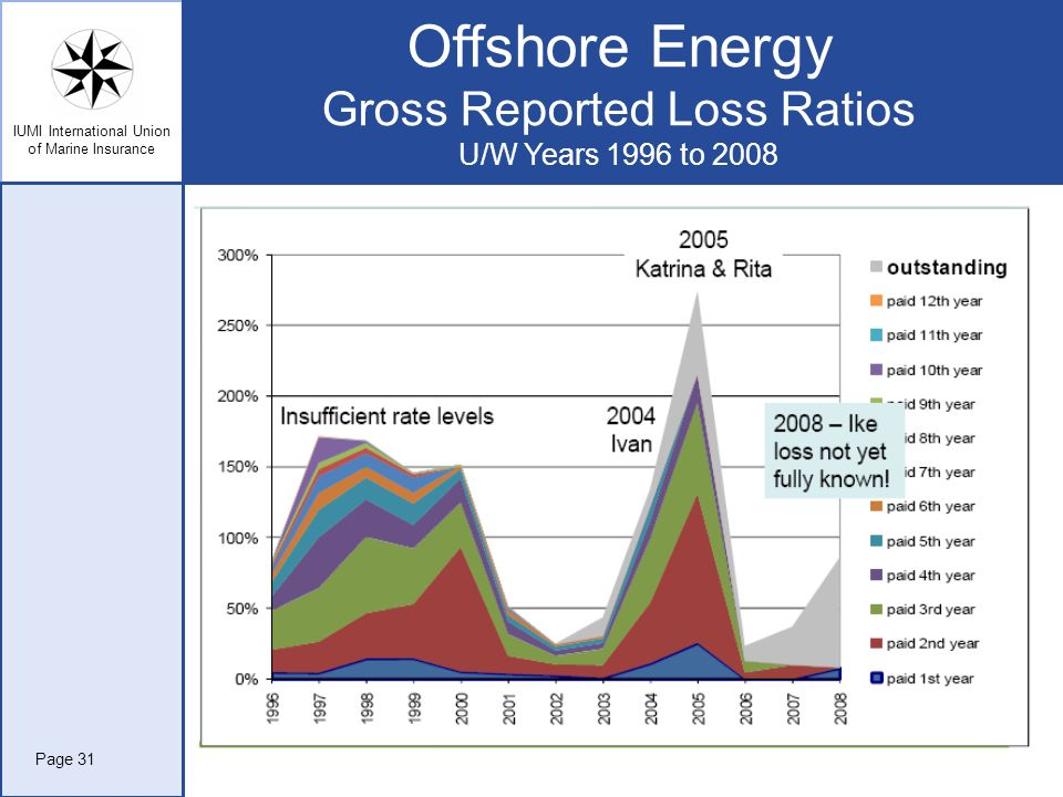 Offshore Energy Gross Reported Loss Ratios U/W Years 1996 to 2008