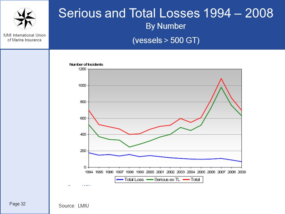 Serious and Total Losses 1994 – 2008 By Number (vessels > 500 GT)