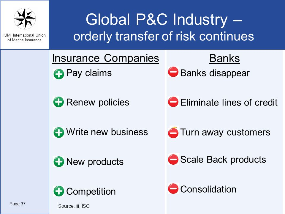 Global P&C Industry – orderly transfer of risk continues