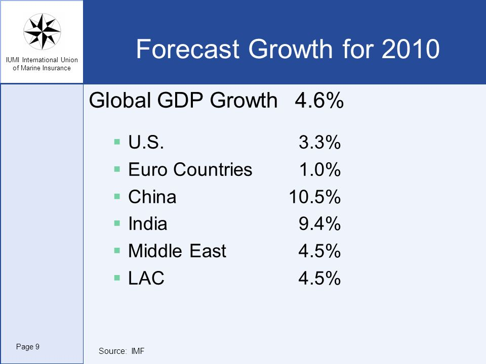 Forecast Growth for 2010 Global GDP Growth 4.6% U.S. 3.3%