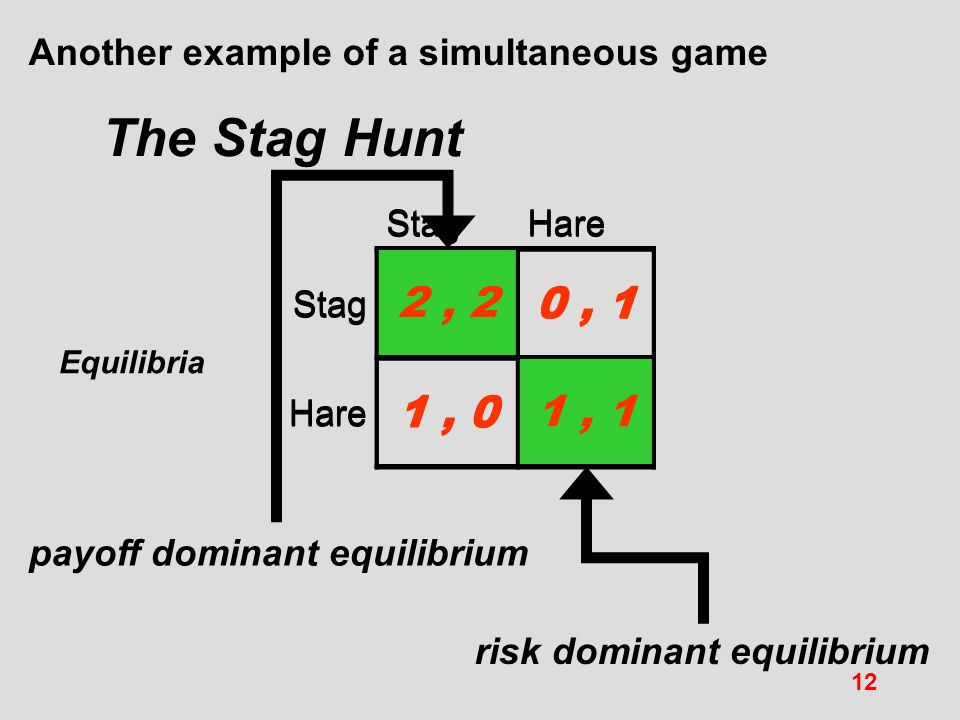 Another example of a simultaneous game