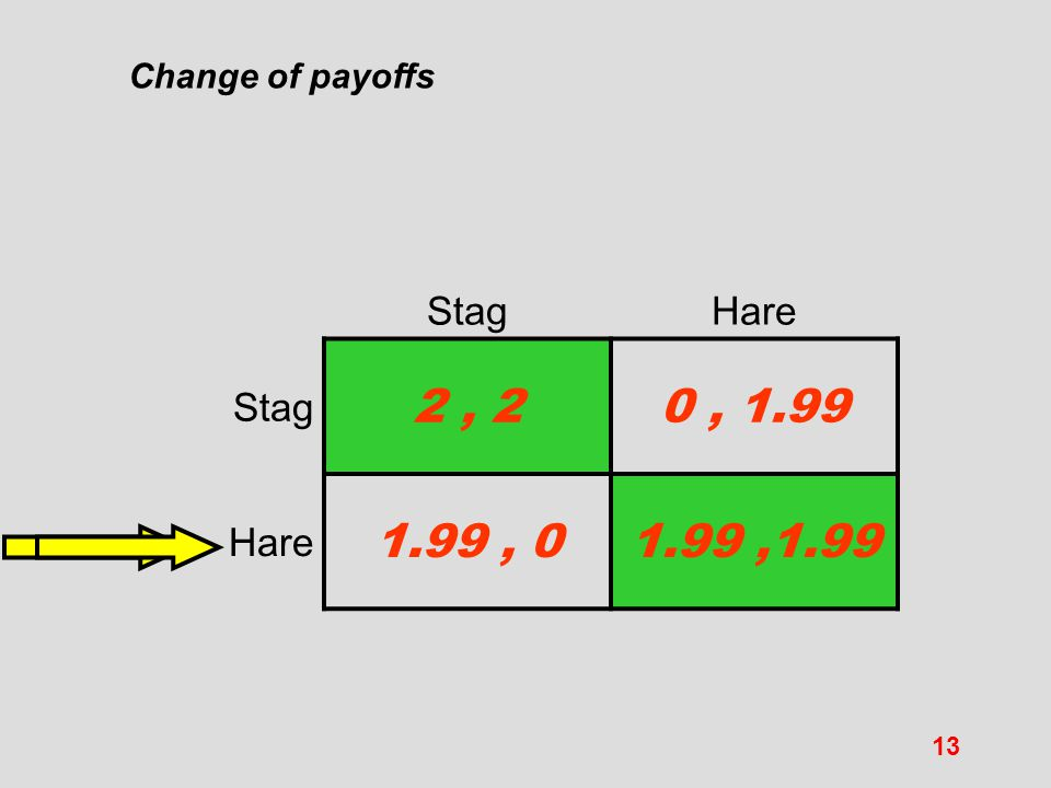 Change of payoffs Stag Hare 2 , 2 0 , 1.99 1.99 , 0 1.99 ,1.99