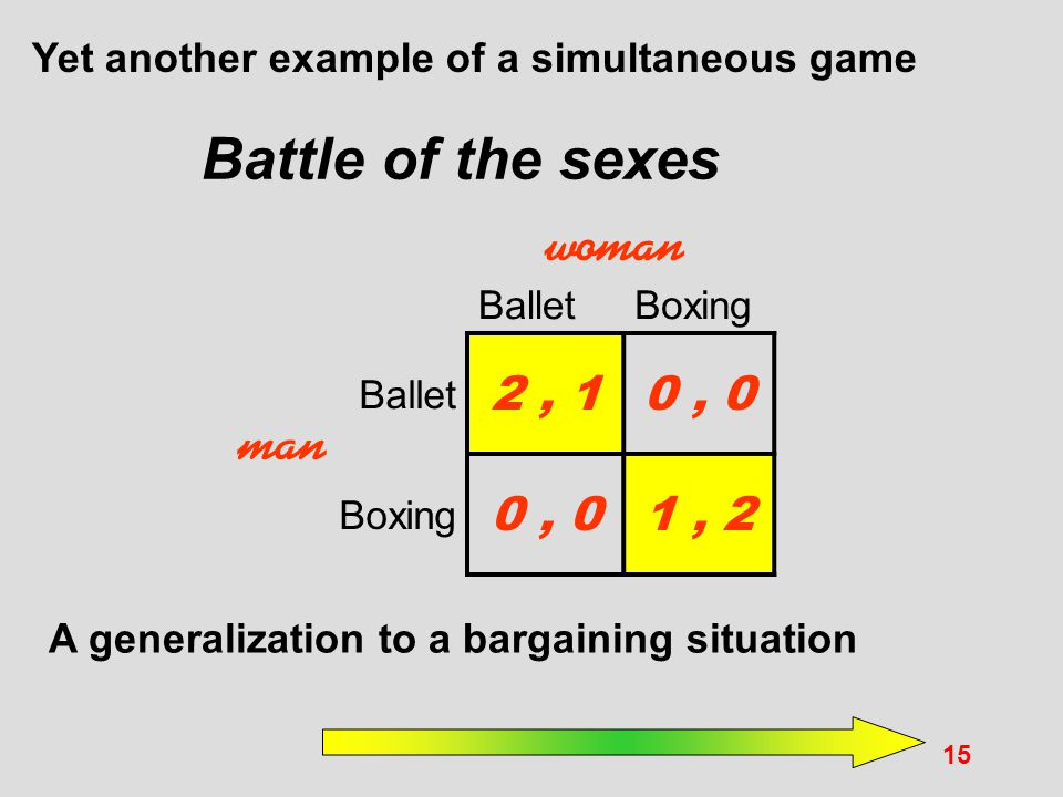 Battle of the sexes woman man 2 , 1 0 , 0 1 , 2