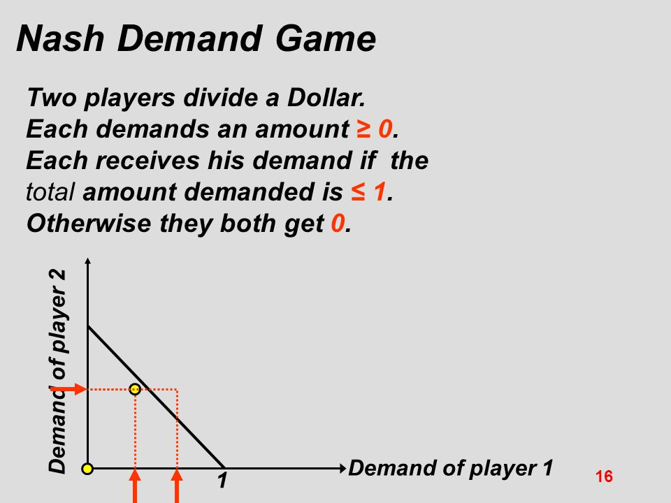 Nash Demand Game Two players divide a Dollar.