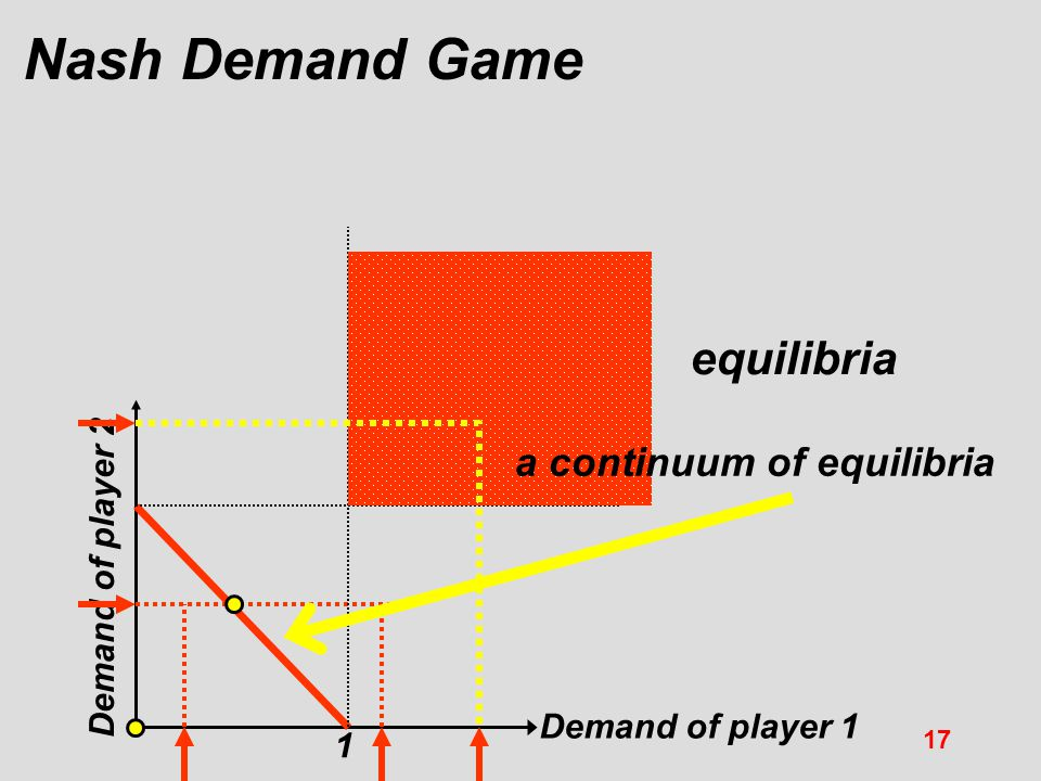 Nash Demand Game equilibria a continuum of equilibria