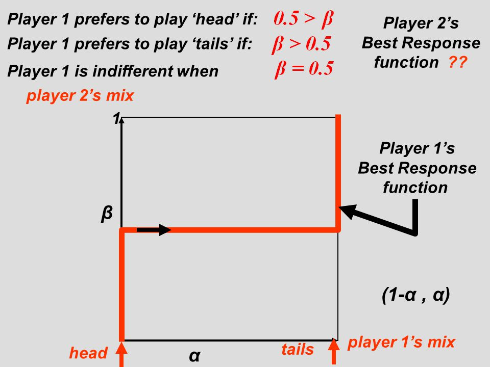 β (1-α , α) α Player 1 prefers to play 'head' if: Player 2's