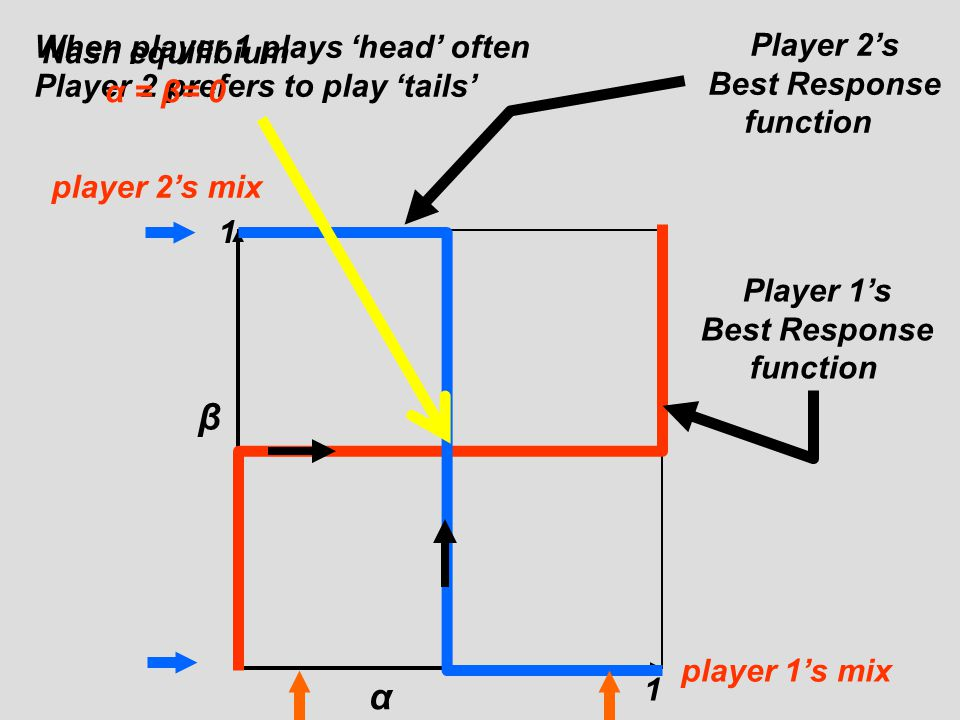 β α When player 1 plays 'head' often Player 2 prefers to play 'tails'