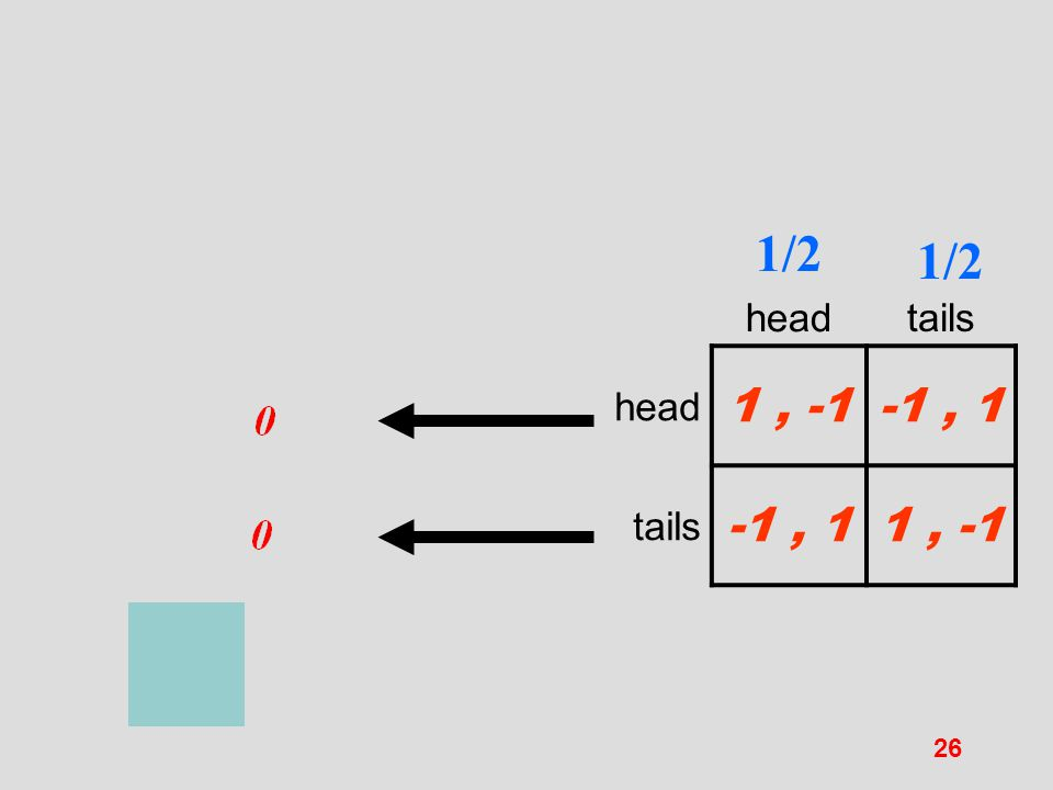 1/2 head 1/2 tails 1 , -1 -1 , 1 tails