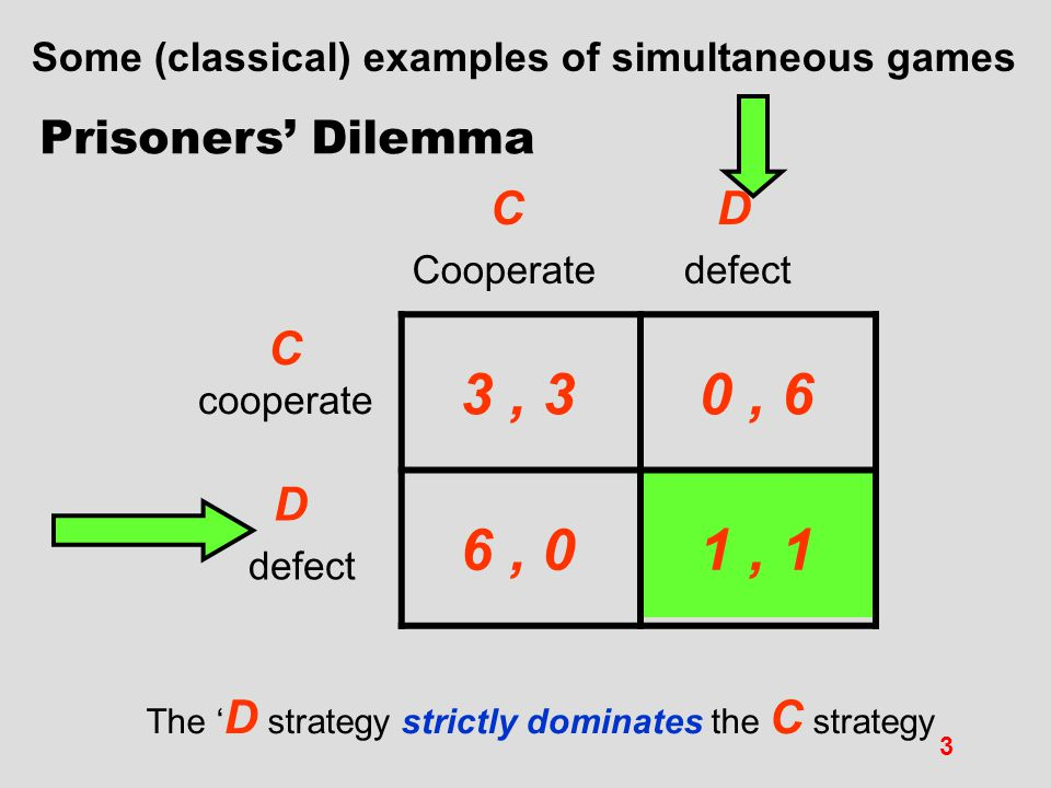 3 , 3 0 , 6 6 , 0 1 , 1 C Prisoners' Dilemma C cooperate