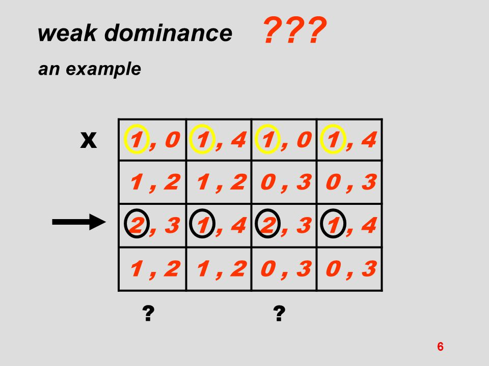weak dominance an example 1 , 0 1 , 4 1 , 2 0 , 3 2 , 3 X