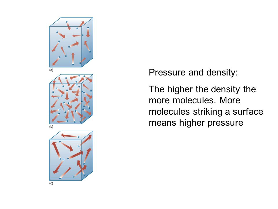 Pressure and density: The higher the density the more molecules.