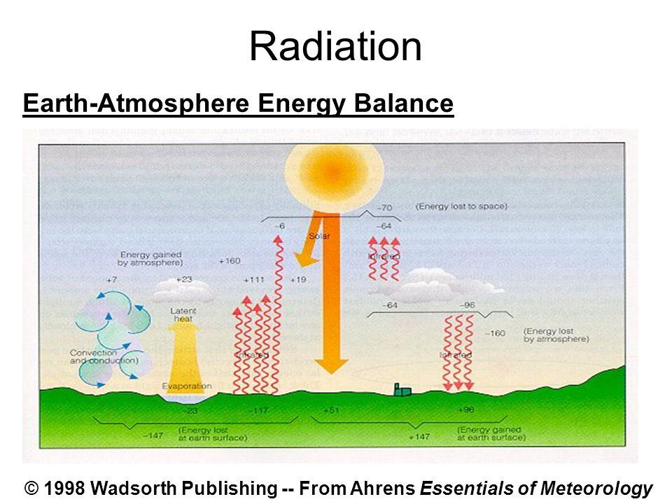 Radiation Earth-Atmosphere Energy Balance