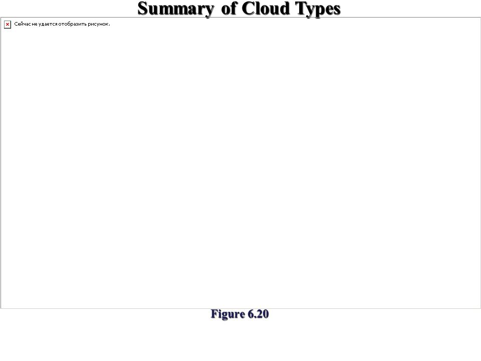 Summary of Cloud Types Figure 6.20