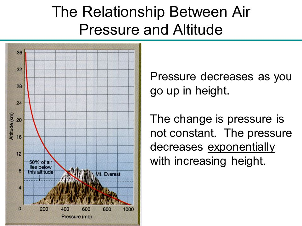 The Relationship Between Air Pressure and Altitude