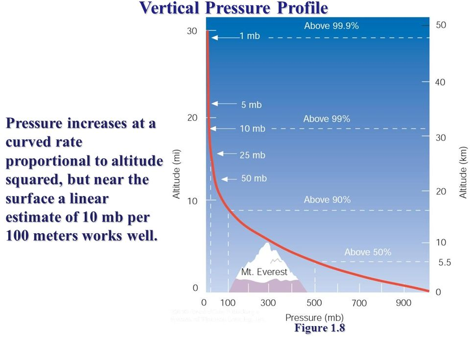 Vertical Pressure Profile