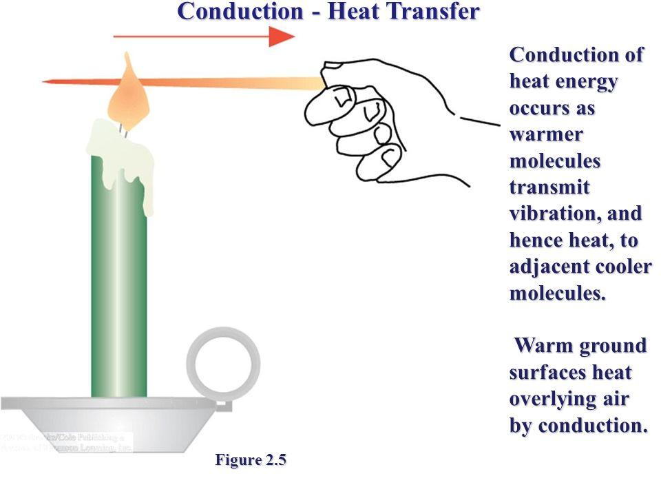 Conduction - Heat Transfer