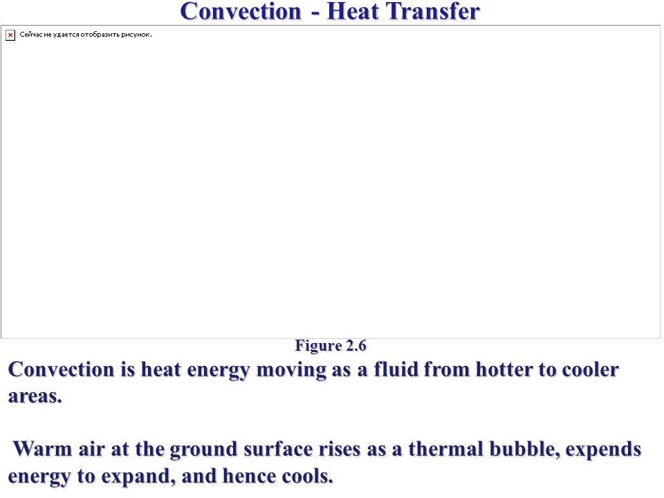 Convection - Heat Transfer