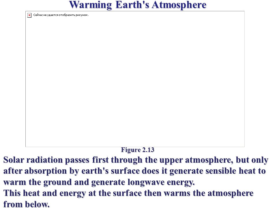 Warming Earth s Atmosphere