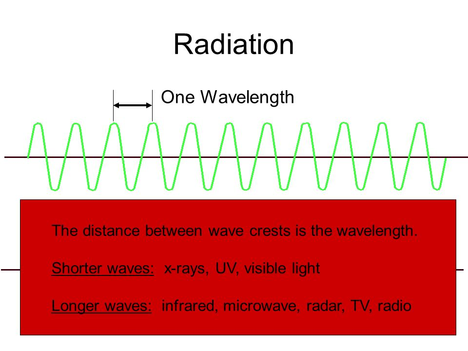 Radiation One Wavelength