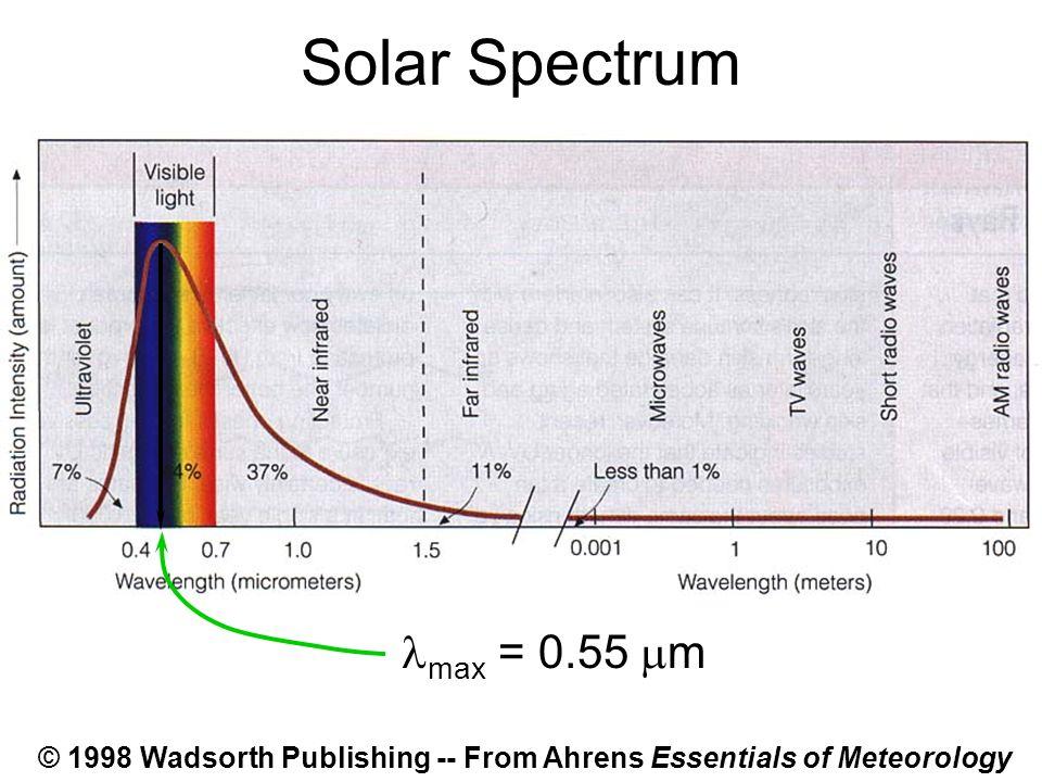 Solar Spectrum max = 0.55 m