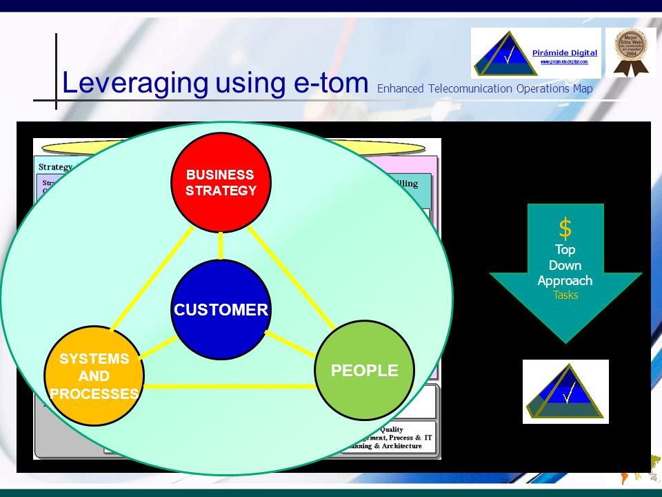Leveraging using e-tom Enhanced Telecomunication Operations Map