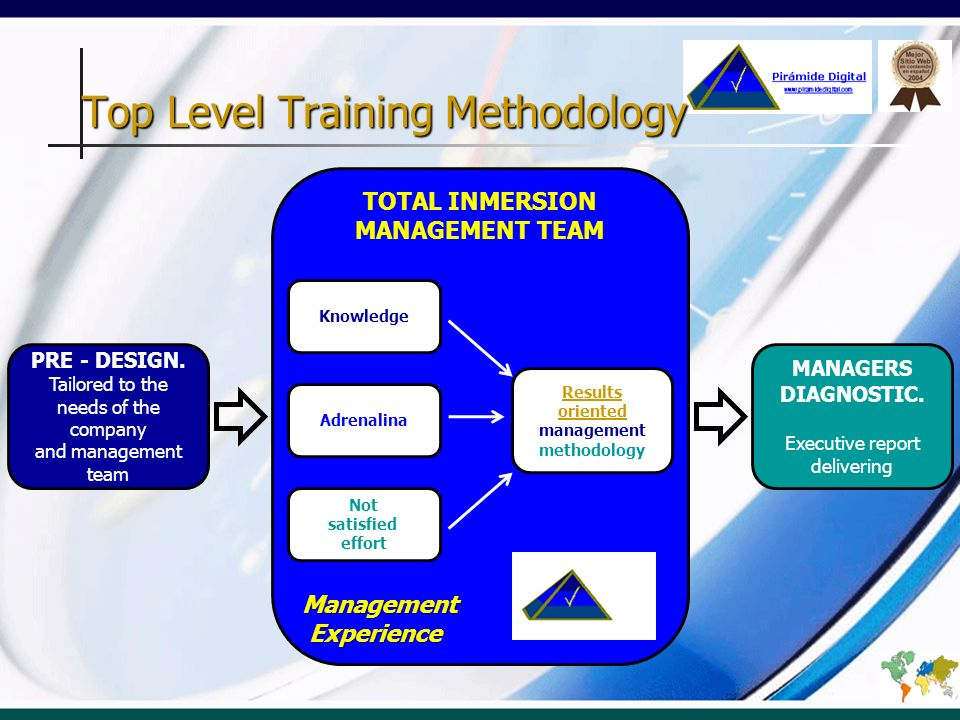 Top Level Training Methodology