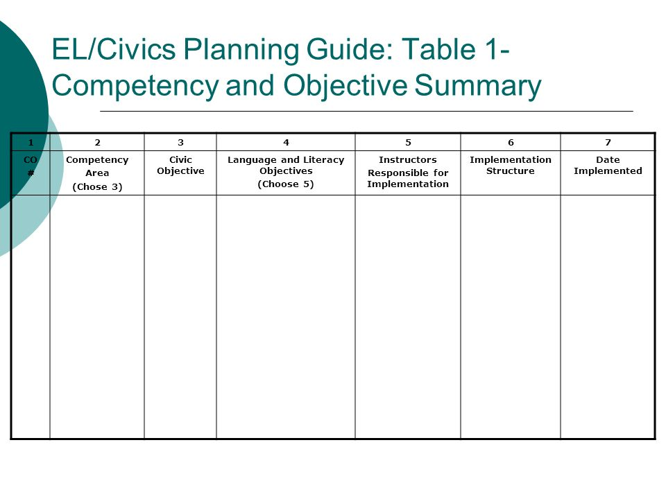 EL/Civics Planning Guide: Table 1- Competency and Objective Summary
