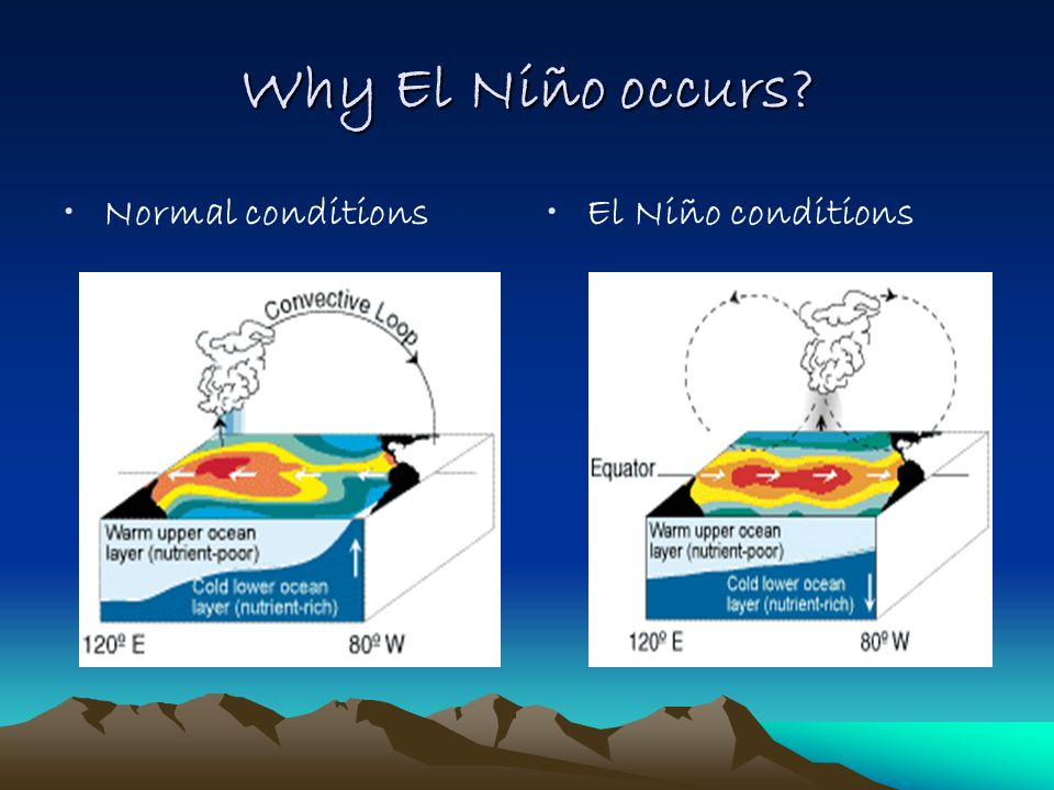 Why El Niño occurs Normal conditions El Niño conditions