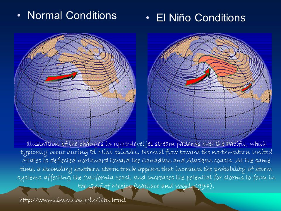 Normal Conditions El Niño Conditions