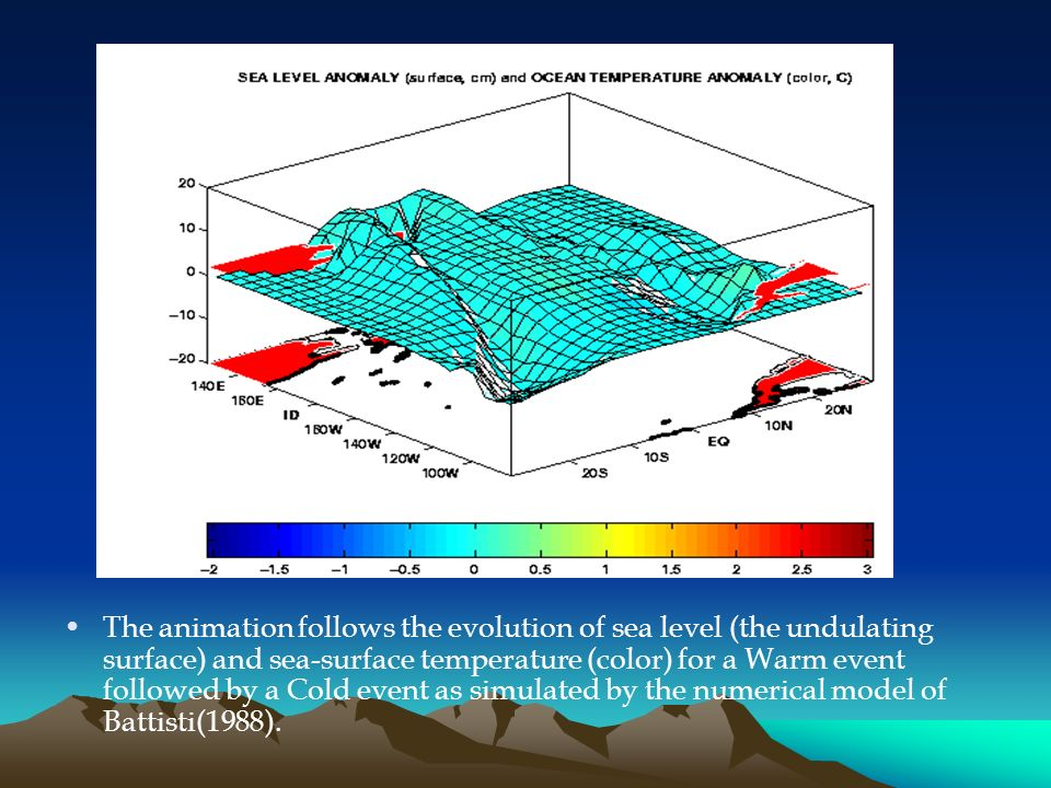 The animation follows the evolution of sea level (the undulating surface) and sea-surface temperature (color) for a Warm event followed by a Cold event as simulated by the numerical model of Battisti(1988).