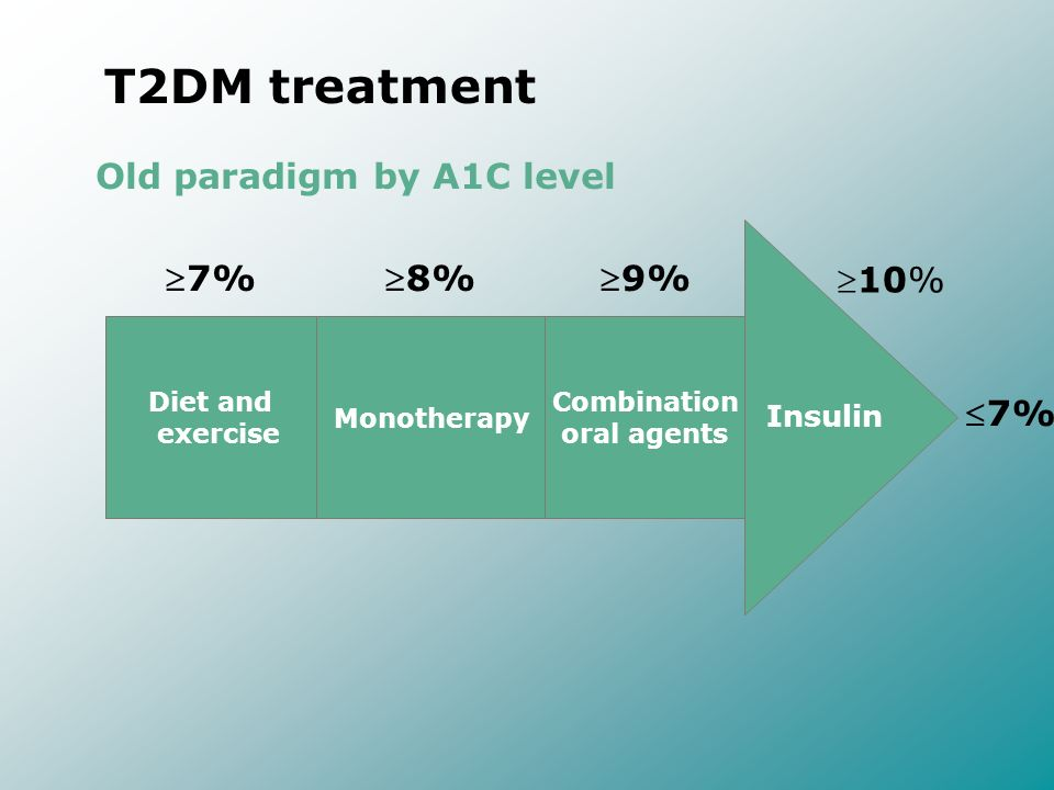T2DM treatment Old paradigm by A1C level 7% 8% 9% 10% 7% Insulin