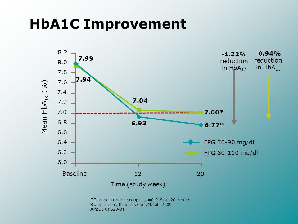 HbA1C Improvement Mean HbA1c (%) 8.2 -1.22% reduction in HbA1C