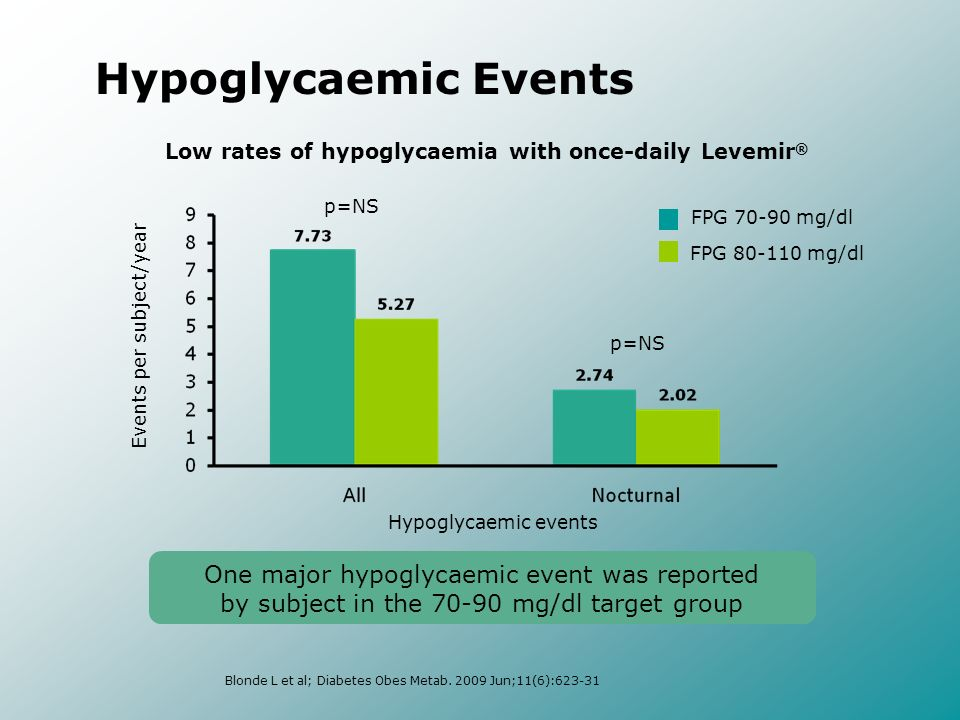 Low rates of hypoglycaemia with once-daily Levemir®