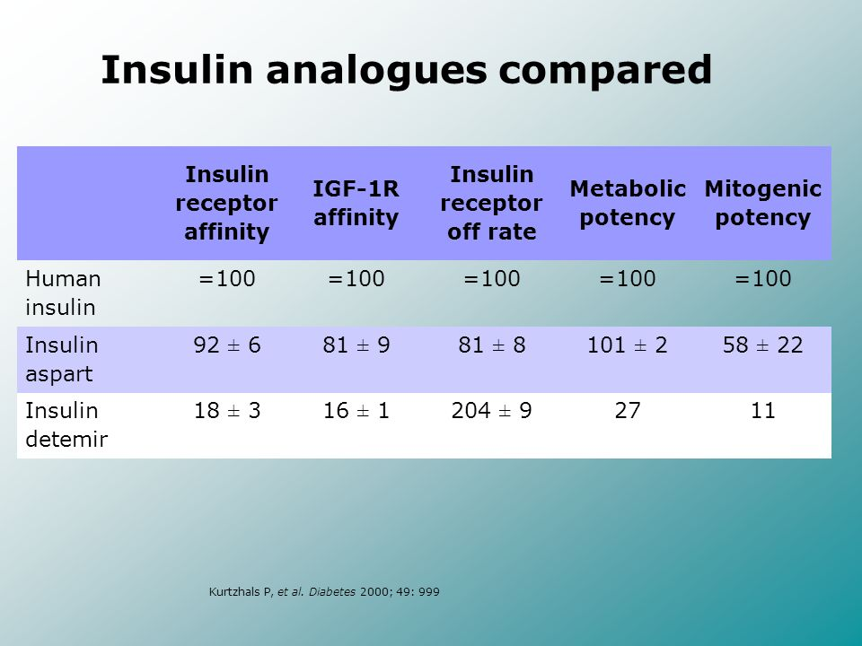Insulin analogues compared