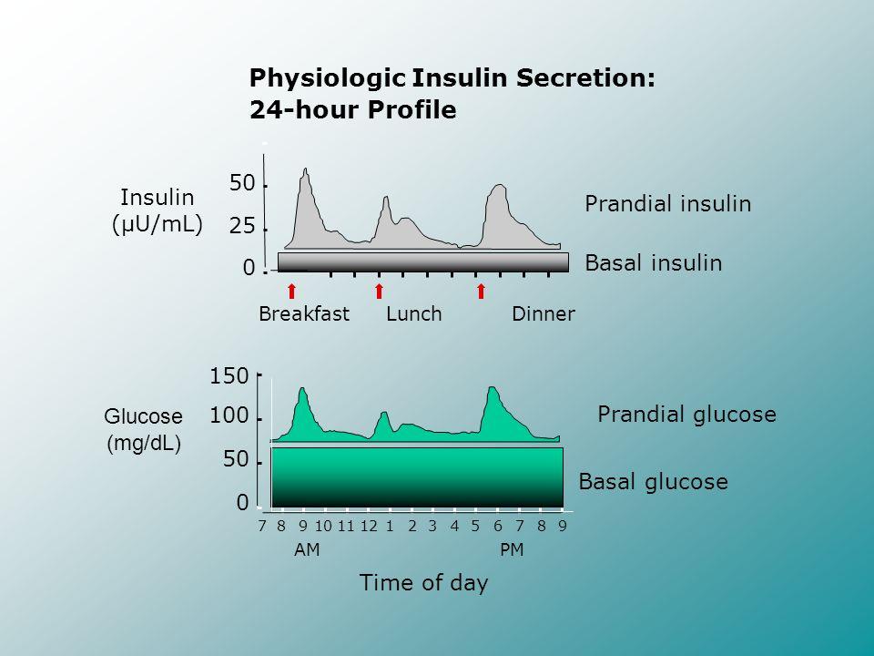 Physiologic Insulin Secretion: 24-hour Profile