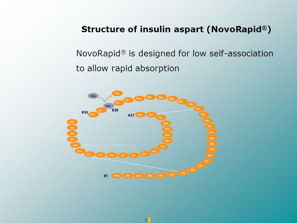 Structure of insulin aspart (NovoRapid®)