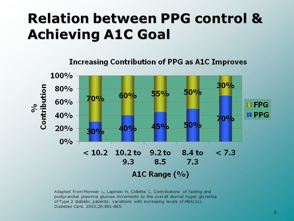 Relation between PPG control & Achieving A1C Goal