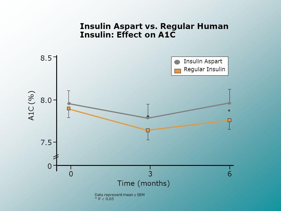 Insulin Aspart vs. Regular Human Insulin: Effect on A1C