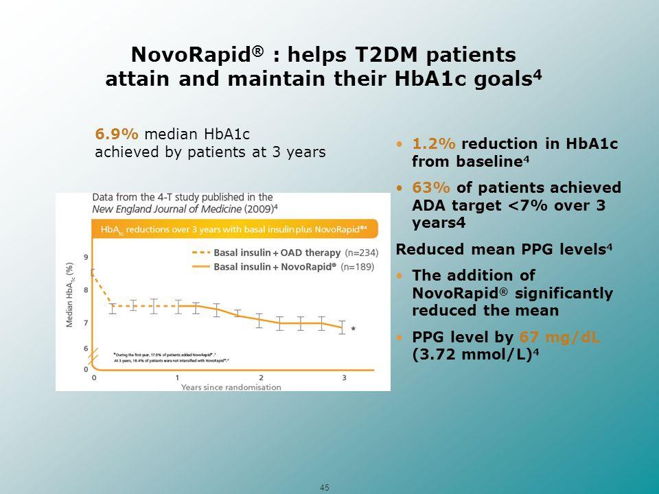 NovoRapid® : helps T2DM patients attain and maintain their HbA1c goals4