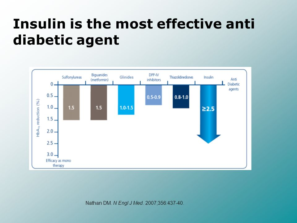 Insulin is the most effective anti diabetic agent