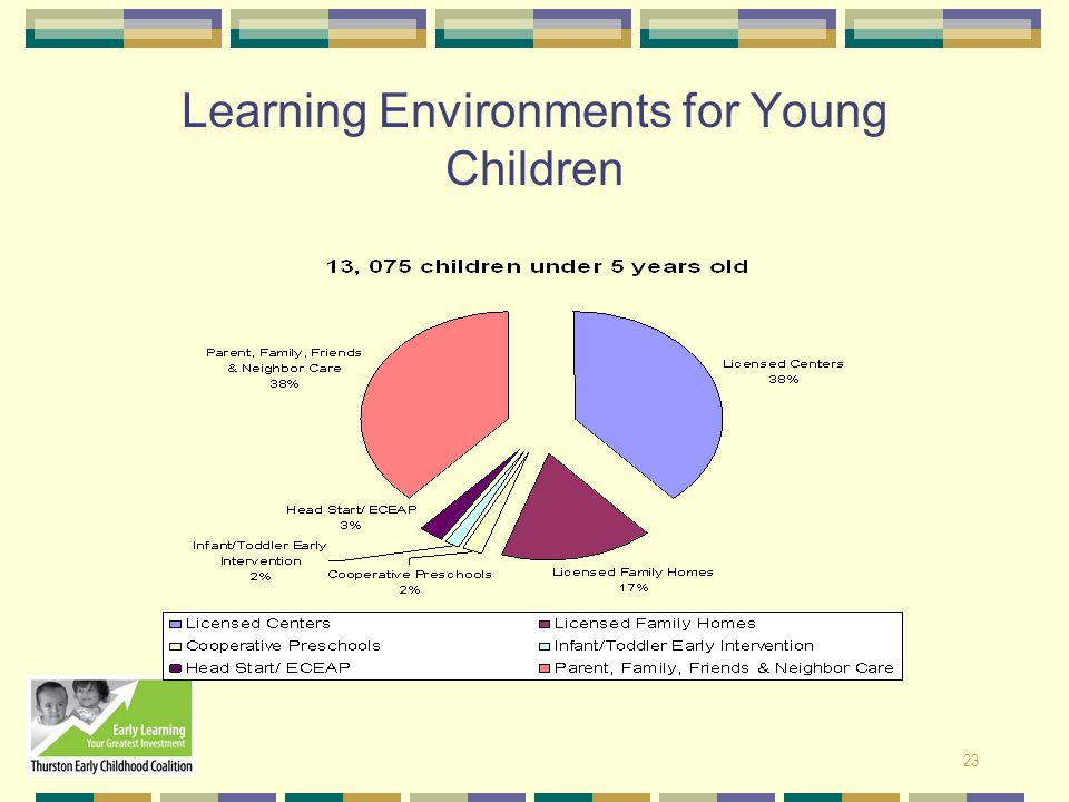 Learning Environments for Young Children