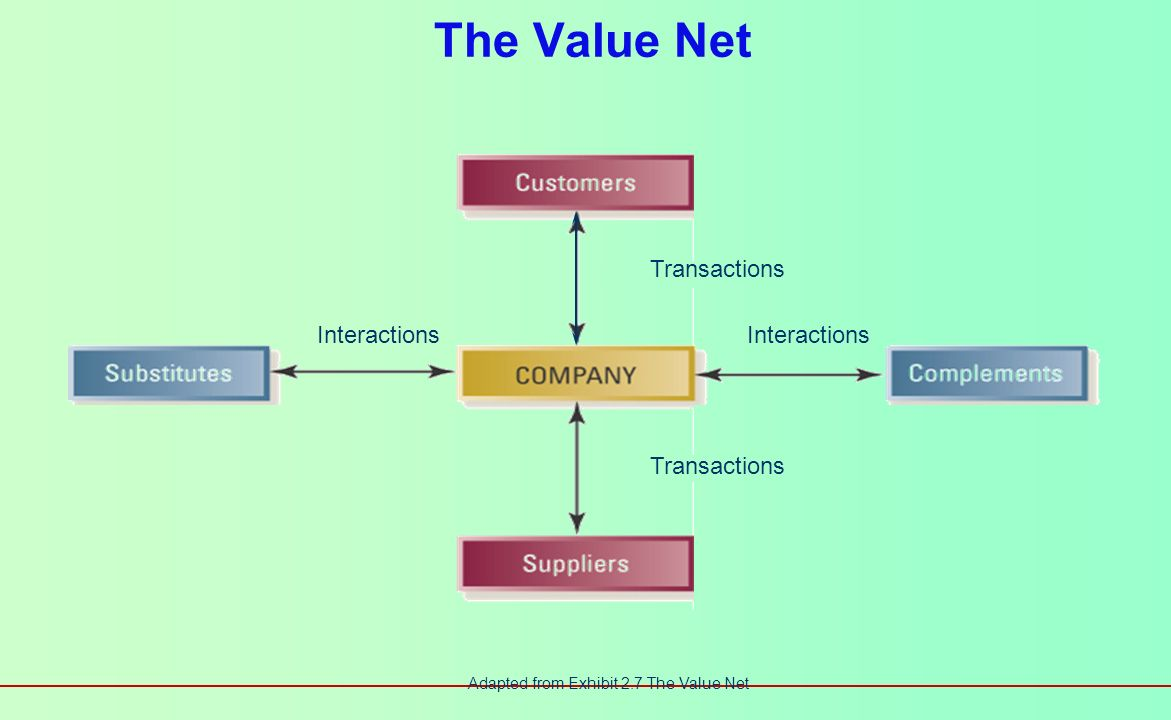 The Value Net Transactions Interactions