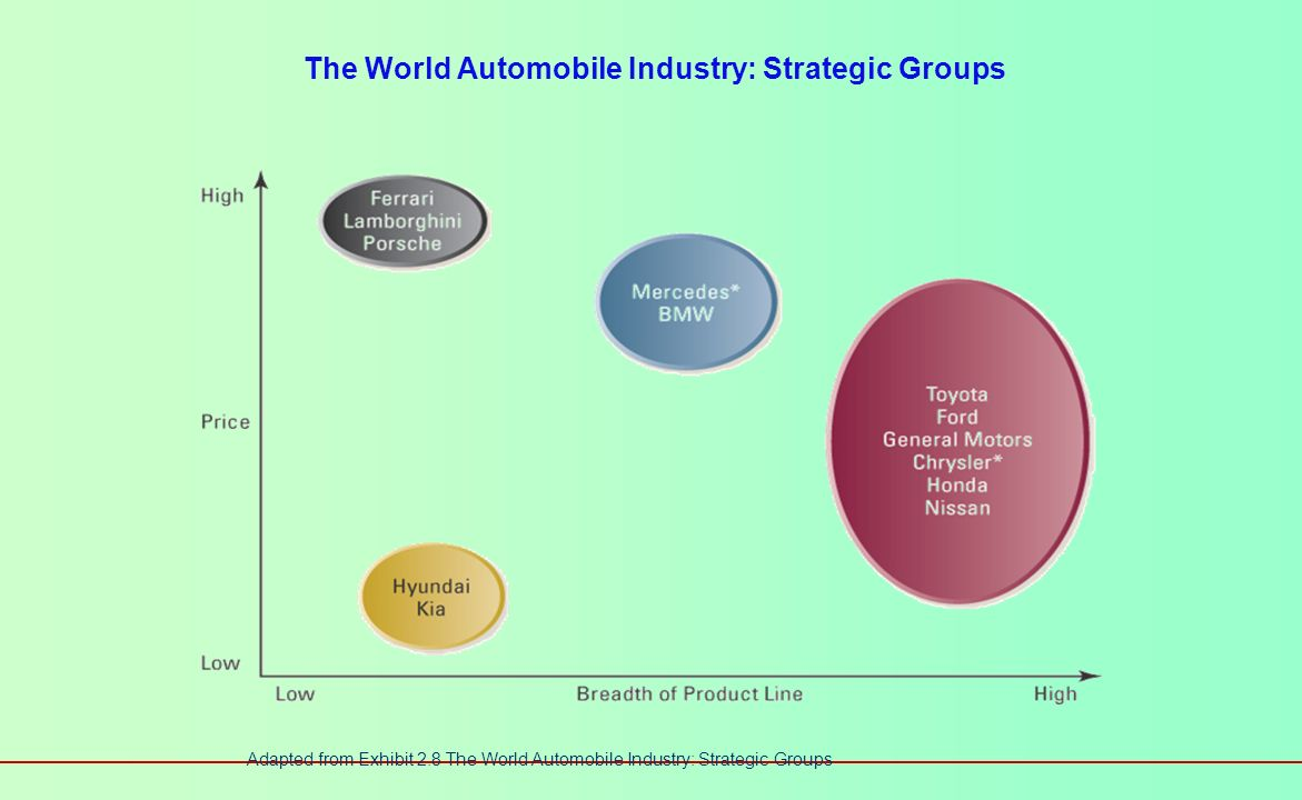 The World Automobile Industry: Strategic Groups