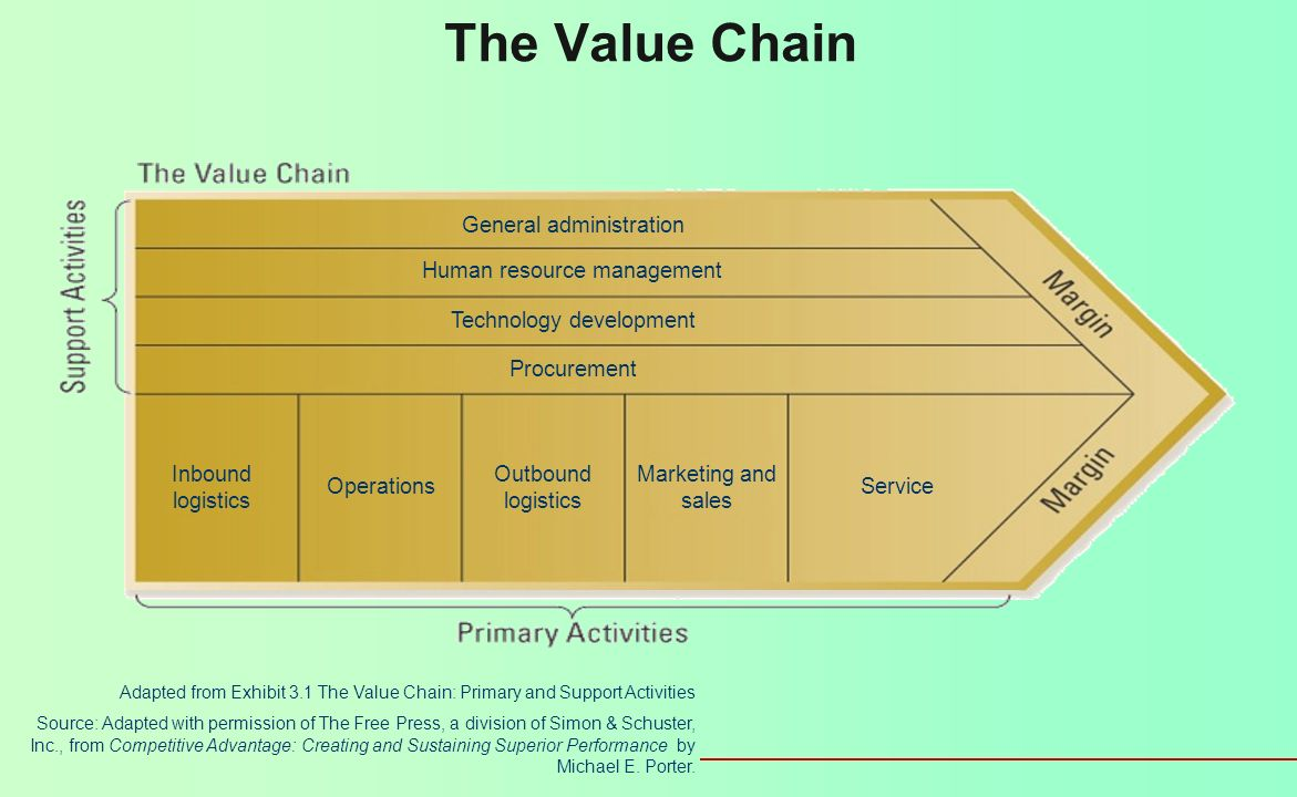 The Value Chain General administration Human resource management