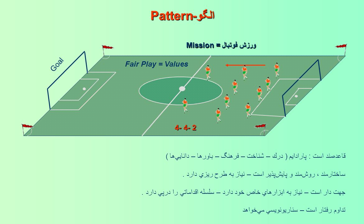 الگو-Pattern ورزش فوتبال = Mission Goal Fair Play = Values 4- 4- 2